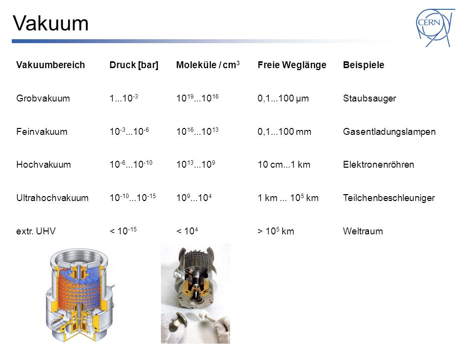 Vakuum Vakuumbereich Druck [bar] Moleküle / cm3 Freie Weglänge